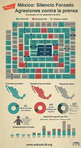 Die Angriffe und Morde auf Medienschaffende sind kein neues Phänomen - Die Grafik ist aus dem Jahr 2012 / Grafik: article19