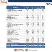 Kolumbien: Haushaltsetat für 2019