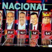 MAS gewinnt Wahlen laut Prognosen