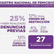 Correpi: Ein Fünftel der Femizide wird von Sicherheitskräften verübt